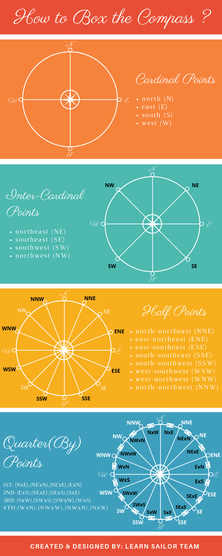 how-to-box-the-compass-infographic-learn-sailor