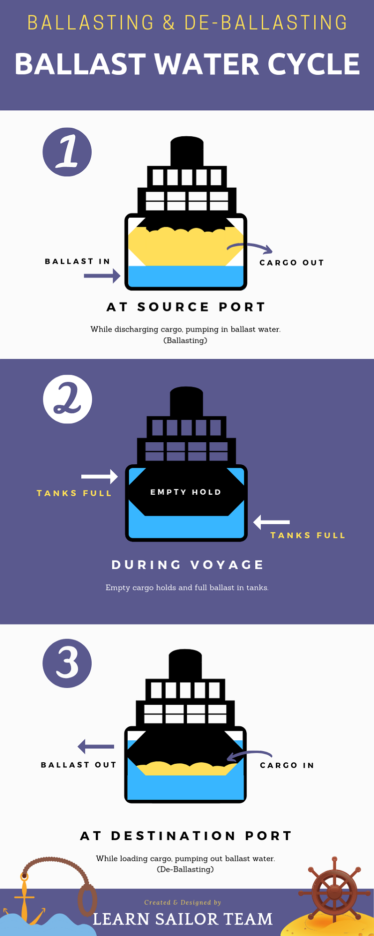 what-is-ballasting-and-de-ballasting-infogrphic-learnsailor